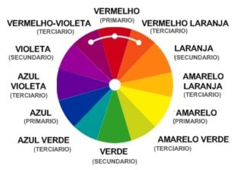 harmoniadascores3 - Harmonia das cores no design: por que ela é tão importante?
