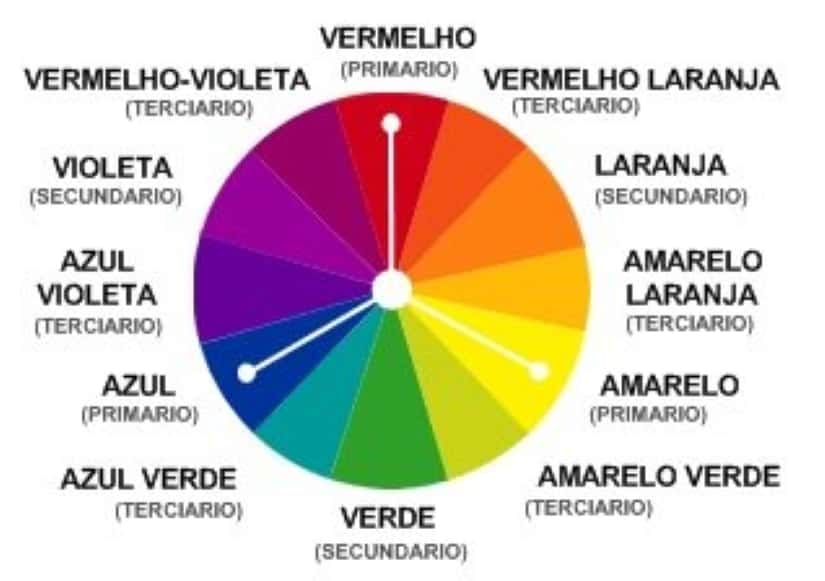 harmoniadascores5 - Harmonia das cores no design: por que ela é tão importante?