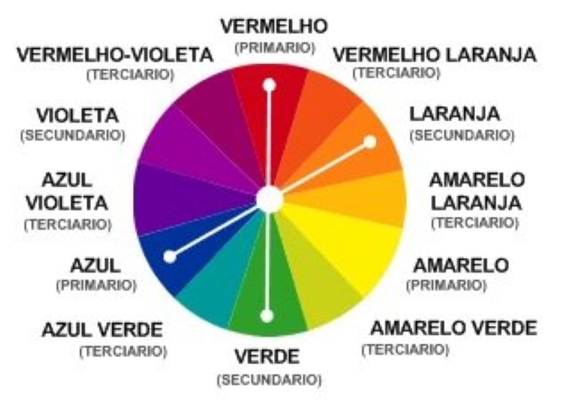 harmoniadascores7 1 - Harmonia das cores no design: por que ela é tão importante?
