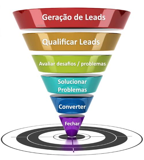 comofazerautomacaodemarketing1 - Como fazer automação de marketing e fazer seu negócio escalar?